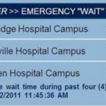 Help Yourself Avoid Medical Malpractice Caused by ER Wait Times